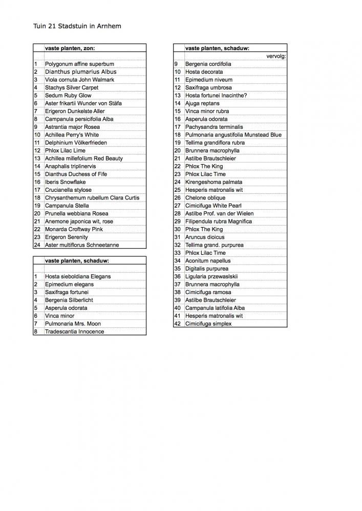 CAN21-2_plantenlijst